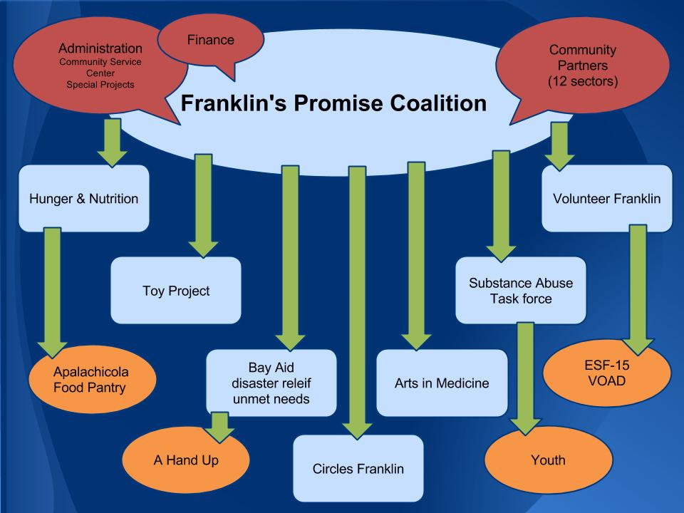 Franklin's Promise Model